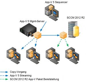 SCCM2012R2-AppV5-Anwendung
